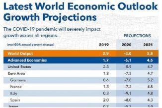 ಮೊದಲ ತ್ರೈಮಾಸಿಕದಿಂದ ಚೇತರಿಸಿಕೊಂಡ ದೇಶದ ಆರ್ಥಿಕತೆ 2021ರಲ್ಲಿ ಚೀನಾ ಜಿಡಿಪಿ ಮೀರಿಸಲಿದೆ  ಭಾರತ !