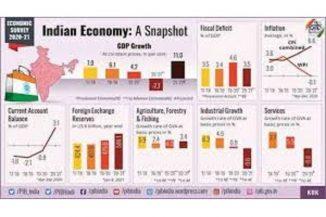 2020-21ರ ಆರ್ಥಿಕ ಸಮೀಕ್ಷೆ ಮಂಡನೆ ಜಿಡಿಪಿ ದಾಖಲೆಯ ಶೇ.11 ವೃದ್ಧಿ ನಿರೀಕ್ಷೆ